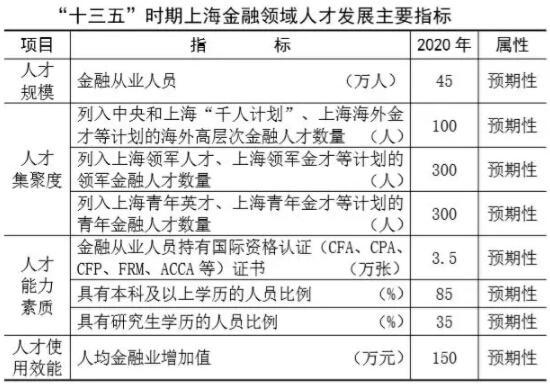 进博会宣布重要金融风向 CFA人才缺口20万