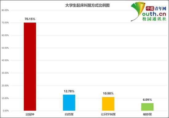 大学生起床叫醒方式比例。中国青年网记者 李华锡 制图