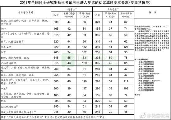 2018国家线终于发布了 管理类联考A线165/42/84