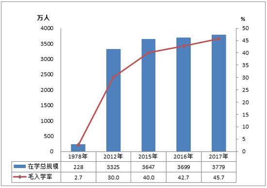 1978年、2012年、2015-2017年高等教育在学规模和毛入学率