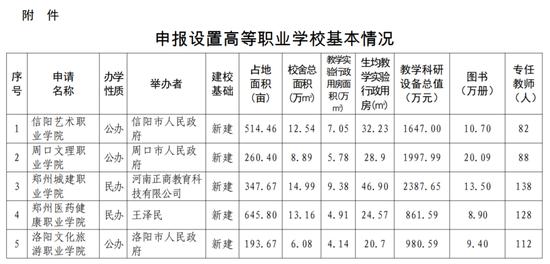 河南拟新增5所高校 均为高等职业学校
