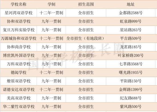 盘点上海一贯制民办学校(内附各区详细清单)直升无忧