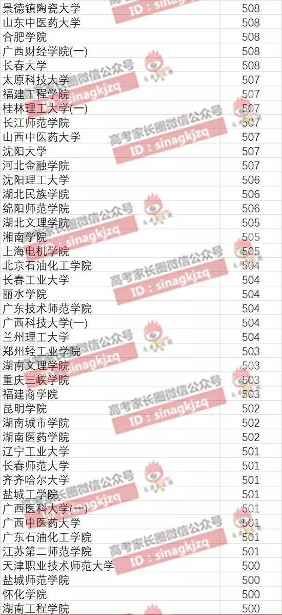 广西400-499分可报院校