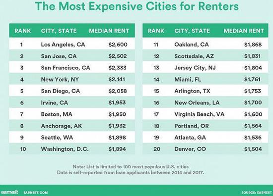 美国房租最贵的20大城市。图片来源:EARNEST