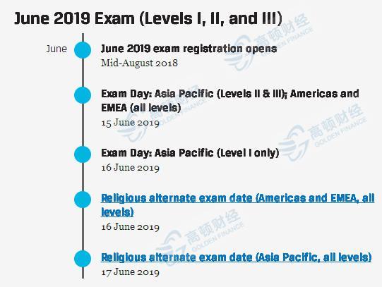 2019年CFA报名条件: