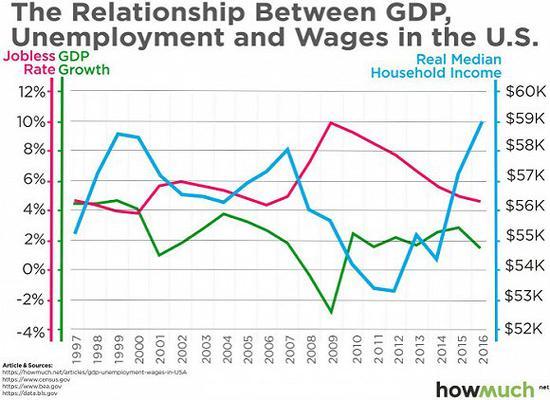 图解:GDP怎么影响过去二十年美国的就业率和工资水平?