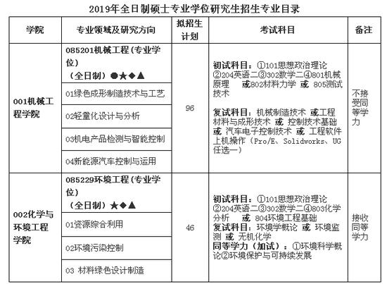 江苏理工学院2019年全日制硕士研究生招生章程