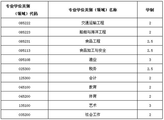 集美大学2019年招收攻读硕士学位研究生简章
