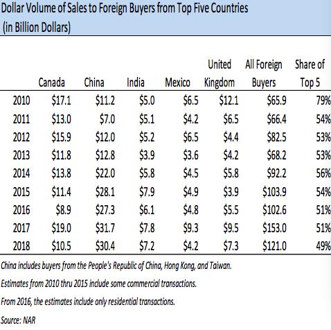 前五大在美买房国家历年在美买房金额变化,中国从2013年起开始领跑 来源:NAR报告