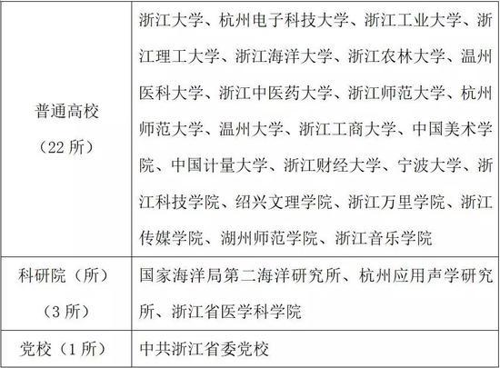 2019年浙江省考研报名信息公布