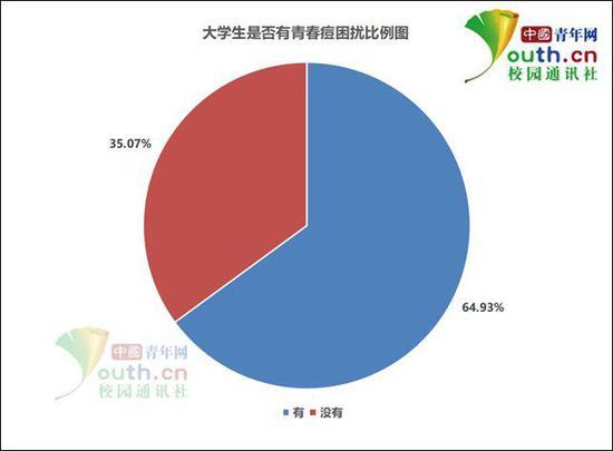 图为大学生是否有青春痘困扰比例。中国青年网记者 李华锡 制图