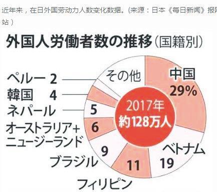 在日外国劳动人口变化数据(按国别分)2017年在日外籍劳动人口约为128万人,其中中国人占29%,越南19%,菲律宾11%,巴西9%,澳大利亚和新西兰6%,尼泊尔5%,韩国4%,秘鲁2%,其他约为15%。来源日本《每日新闻》报网站