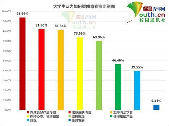 图为大学生认为如何缓解青春痘比例。中国青年网记者 李华锡 制图