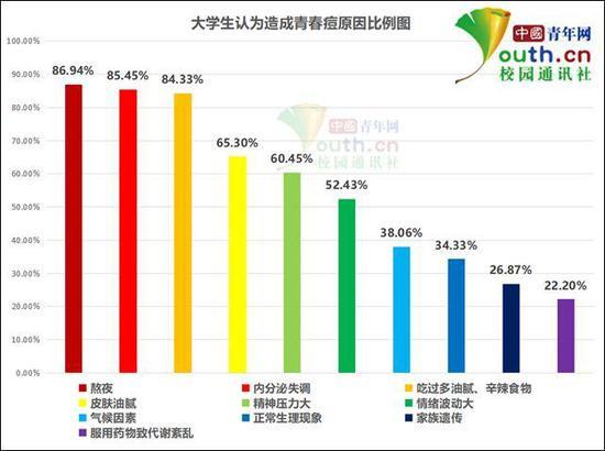 图为大学生认为造成青春痘原因比例。中国青年网记者 李华锡 制图