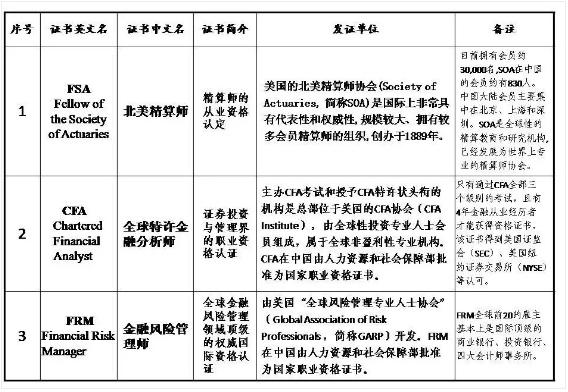 高顿财经:杭州市关于CFA人才福利政策实施细则