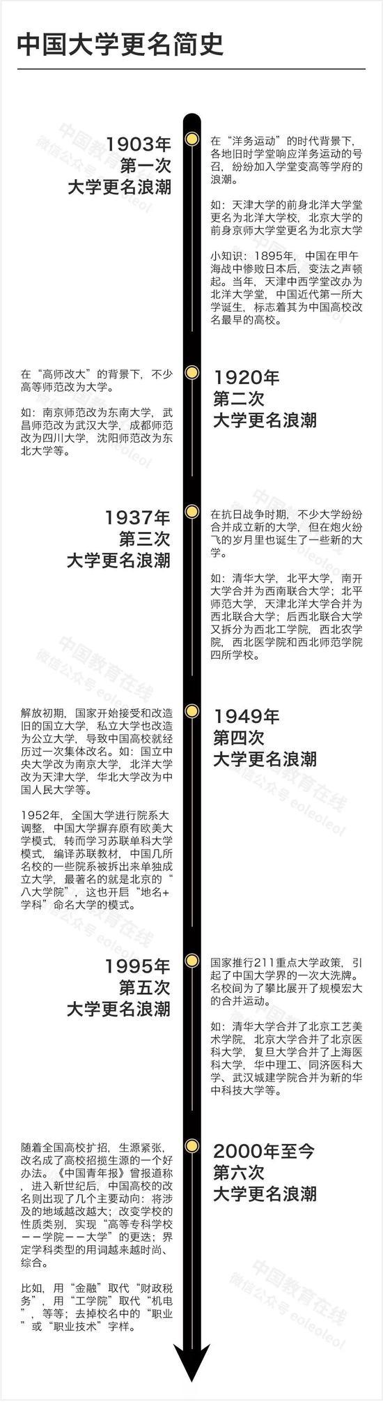 """高校更名三大路线42所""""双一流""""高校的改名史"""
