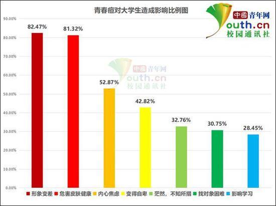 图为青春痘对大学生造成影响比例。中国青年网记者 李华锡 制图