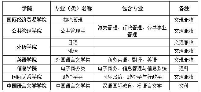 表1: 对外经济贸易大学2019年自主招生专业