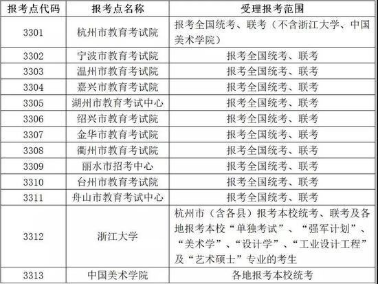 浙江省2019年考研报名信息公布