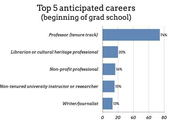 图示:研究生在入学时最渴望从事的五项工作