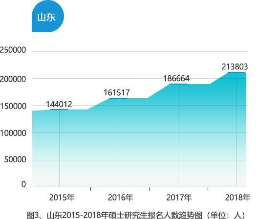 山东作为生源大省,2018年考研人数达213803人,同比增长14.54%,为历年最多。