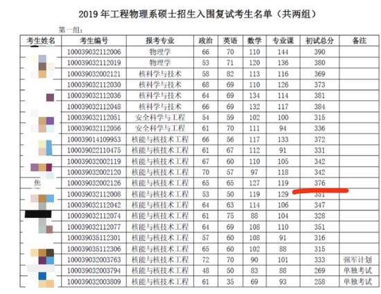 专业笔试第一成绩。来源:清华大学工程物理系官网