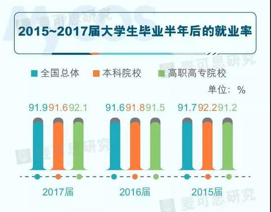 2017年高职高专就业率超本科
