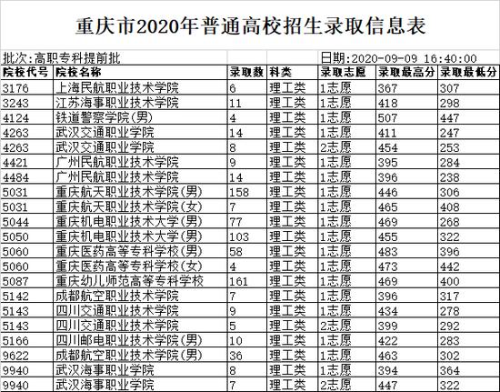 重庆2020高招录取信息表(高职专科提前批)