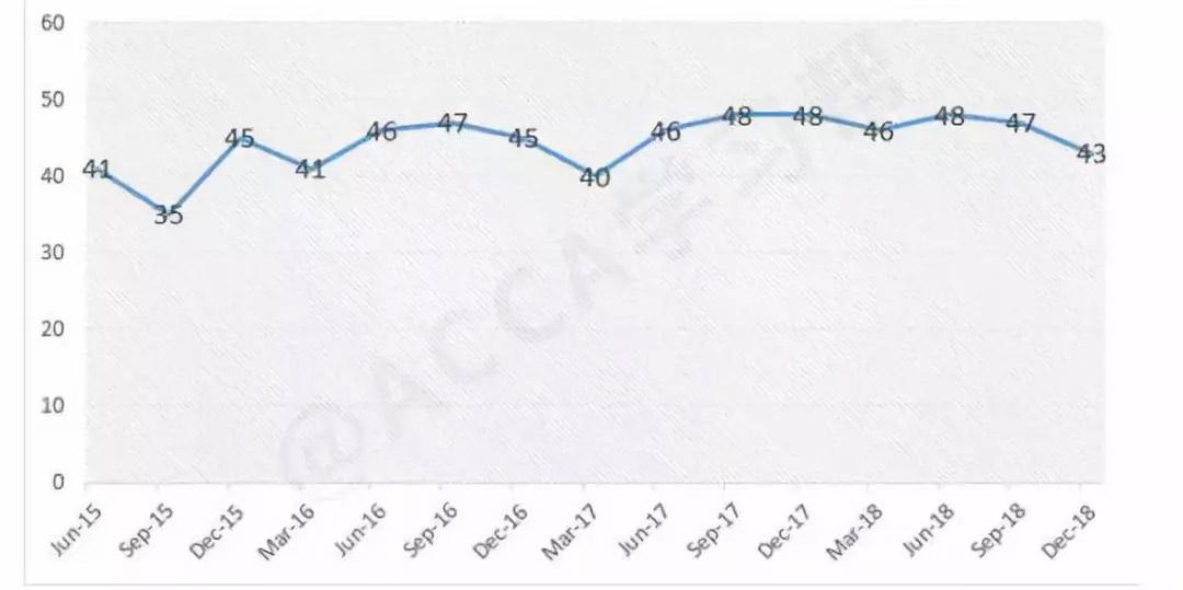 高顿财经:ACCA考试全球通过率出炉