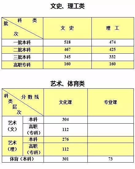 高职教育单独招生本科分数线245 分,专科分数线 120分。