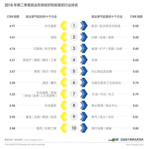 来源:2018年第二季度《中国就业市场景气报告》