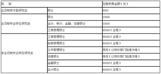 浙江工商大学2019年硕士研究生招生简章