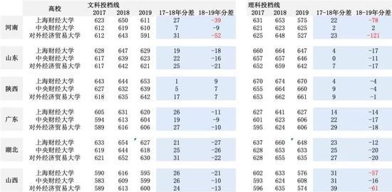 今年,很多财经类院校在河南的录取分数大跌,上海财经大学的投档线比去年下降78分,对外经济贸易大学最低录取分数下降121分。(数据来源:各省教育考试院)