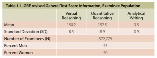 GRE大数据揭秘:考生人数有多少?考生平均多少分?