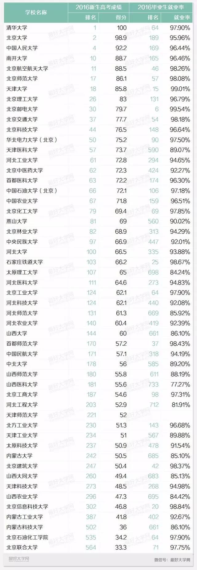 盘点华北地区最好的52所大学:清华大学居首
