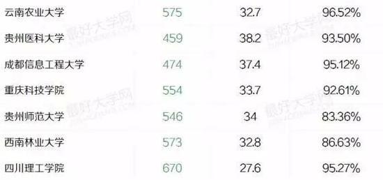 盘点西南地区最好的29所大学 四川大学居首