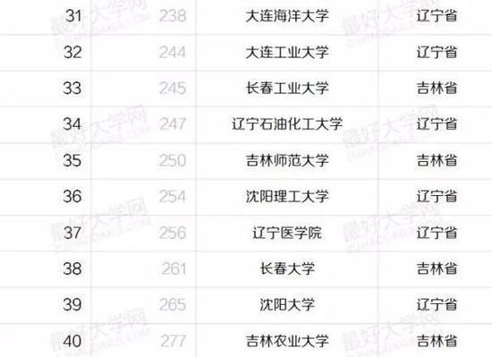 盘点东三省最好的43所大学:哈工大一家独大