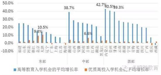 数据分析上大学机会的地域间差异:依然较大