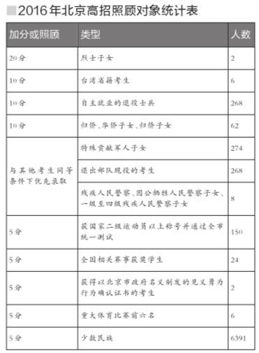 2016年北京高招照顾对象统计表