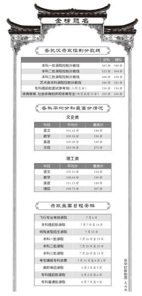 北京高考分数线