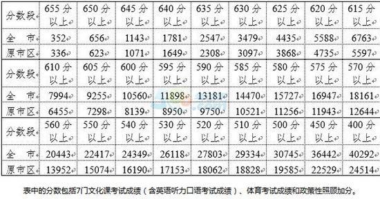 2016年南京中考指标生录取分数线
