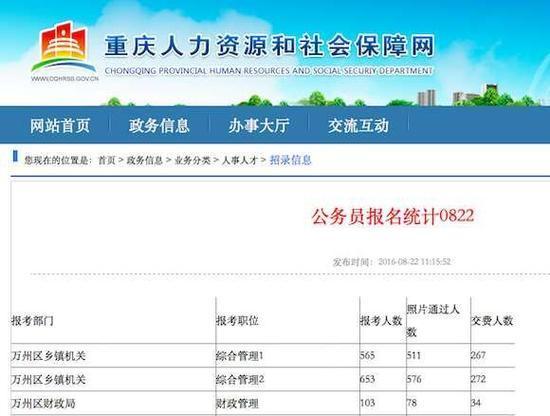 重庆下半年公务员考试报名已超4.4万人 最高竞争比例1130:1