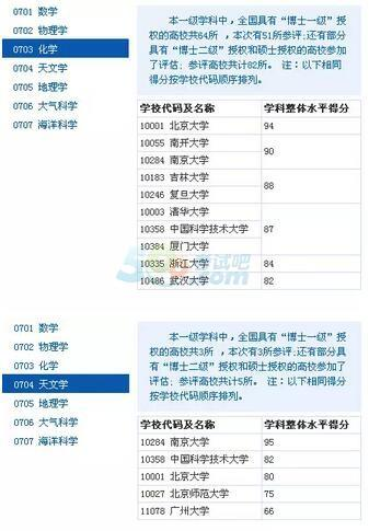2017考研理学:34所自划线院校难度大PK