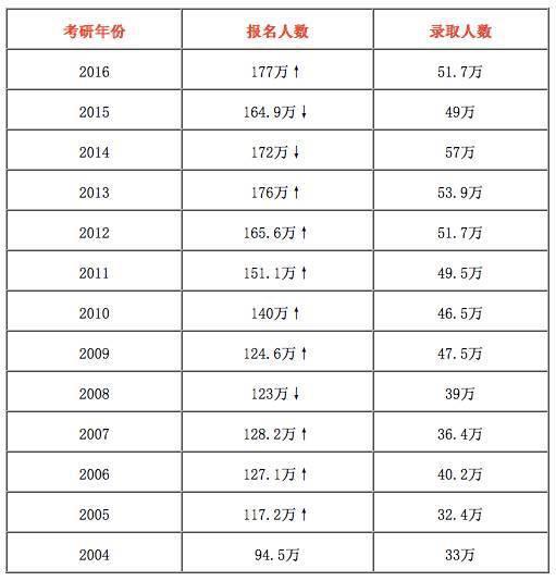 2004年-2016年全国考研报名人数与录取人数