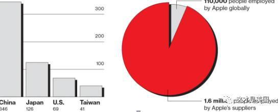 注:图1:苹果的766个供应商中将近一半——346个——是在中国大陆,日本有126个,美国69个,中国台湾41个。图2:全球110000人受雇于苹果,160万人受雇于苹果的供应商。