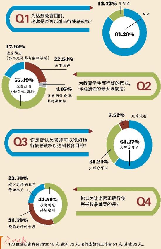 文、表/广州日报全媒体记者刘晓星