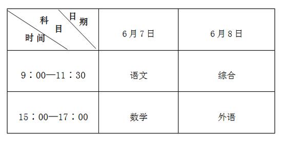 (二)考试科目