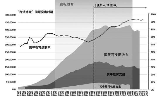 日本高等教育录取率、家庭经济数据、18岁人口和教育政策变迁(该图表由作者提供)