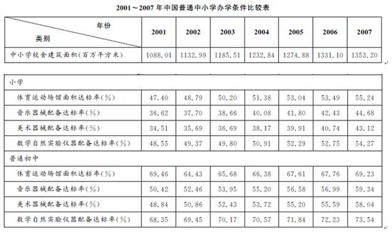 5.2007年与2001年相比,小学四项达标率增幅最小的是()