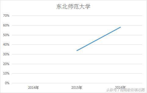 陕西师范大学——师范生占比逐年缩减至40%